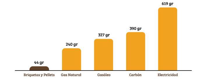 Comparativa de emisiones - Combustibles Naturales SL