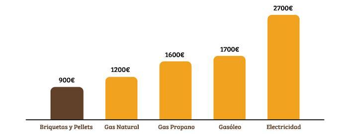 Comparativa gasto medio - Combustibles Naturales SL